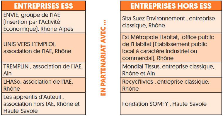 Tableau des Entreprises parties prenantes du projet de recherche Part'Innov