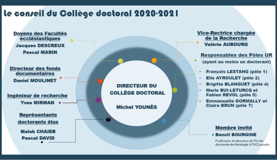 Composition du conseil du collège doctoral 20-21